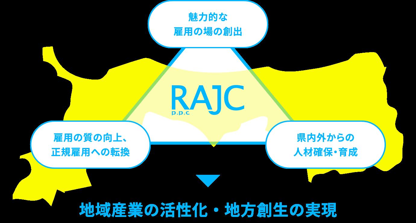 RAJC 鳥取県地域活性化雇用創造プロジェクト